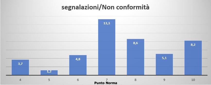 Grafico delle segnalazioni e non conformità riscontrate durate gli audit di certificazione ISO 9001:2015