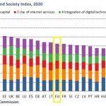 Grafico livello digitalizzazione in Italia
